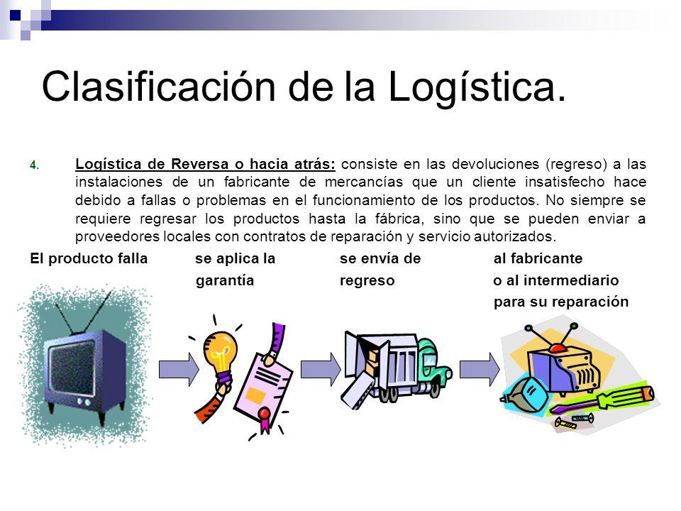Clasificación de la Logística. 4. Logística de Reversa o hacia atrás: consiste en las devoluciones (regreso) a las instalaciones de un fabricante de m