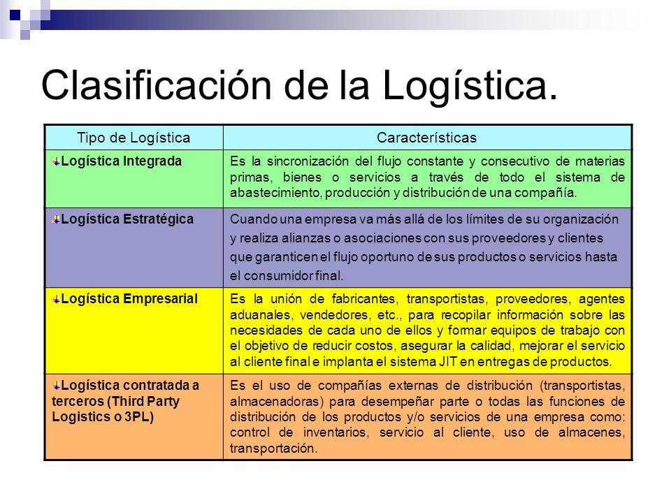Clasificación de la Logística. Tipo de LogísticaCaracterísticas Logística IntegradaEs la sincronización del flujo constante y consecutivo de materias