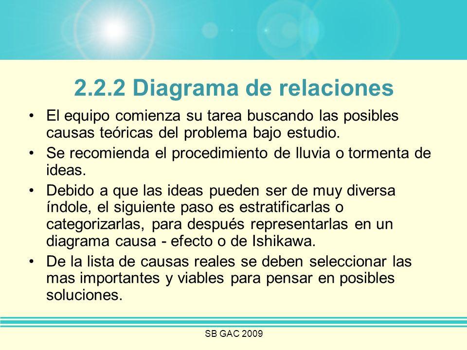 SB GAC 2009 2.2.2 Diagrama de relaciones El equipo comienza su tarea buscando las posibles causas teóricas del problema bajo estudio. Se recomienda el