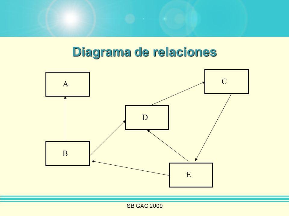 SB GAC 2009 Diagrama de relaciones A B D C E