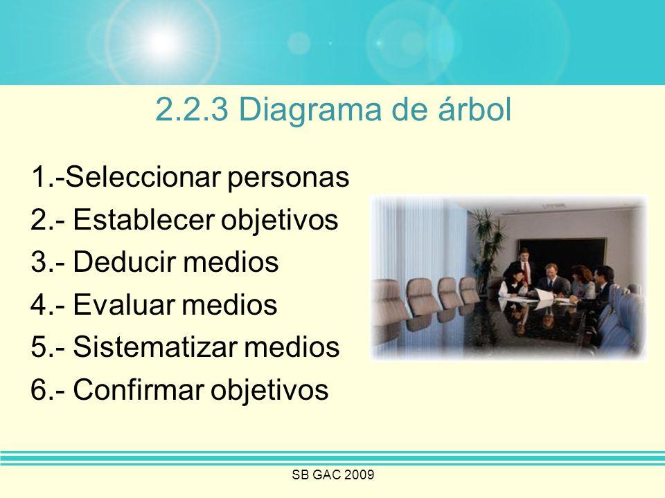 SB GAC 2009 2.2.3 Diagrama de árbol 1.-Seleccionar personas 2.- Establecer objetivos 3.- Deducir medios 4.- Evaluar medios 5.- Sistematizar medios 6.-