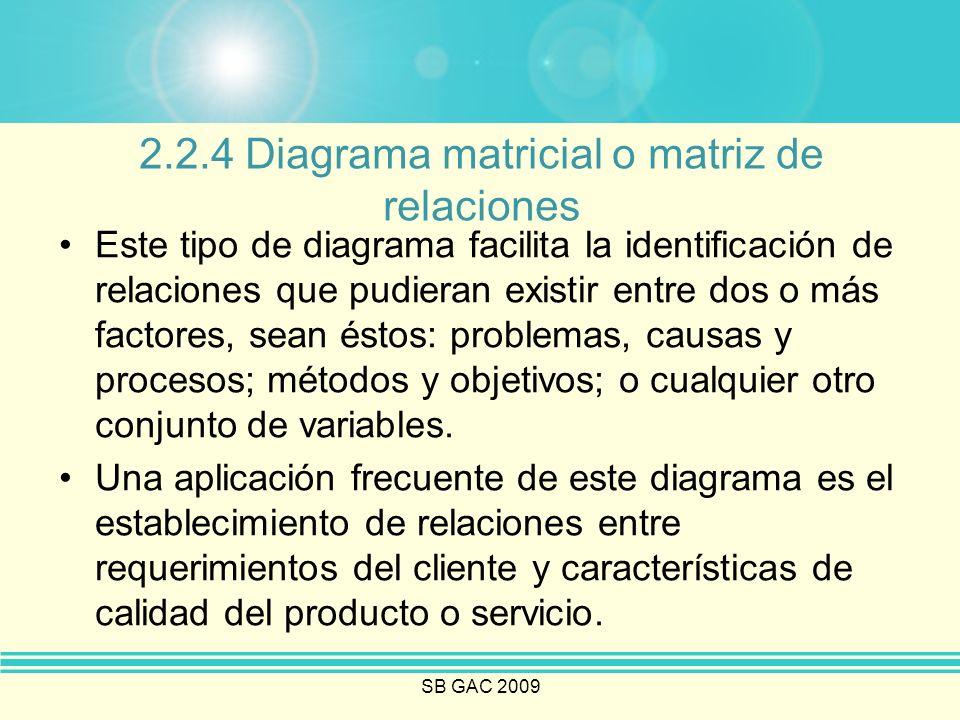 SB GAC 2009 2.2.4 Diagrama matricial o matriz de relaciones Este tipo de diagrama facilita la identificación de relaciones que pudieran existir entre