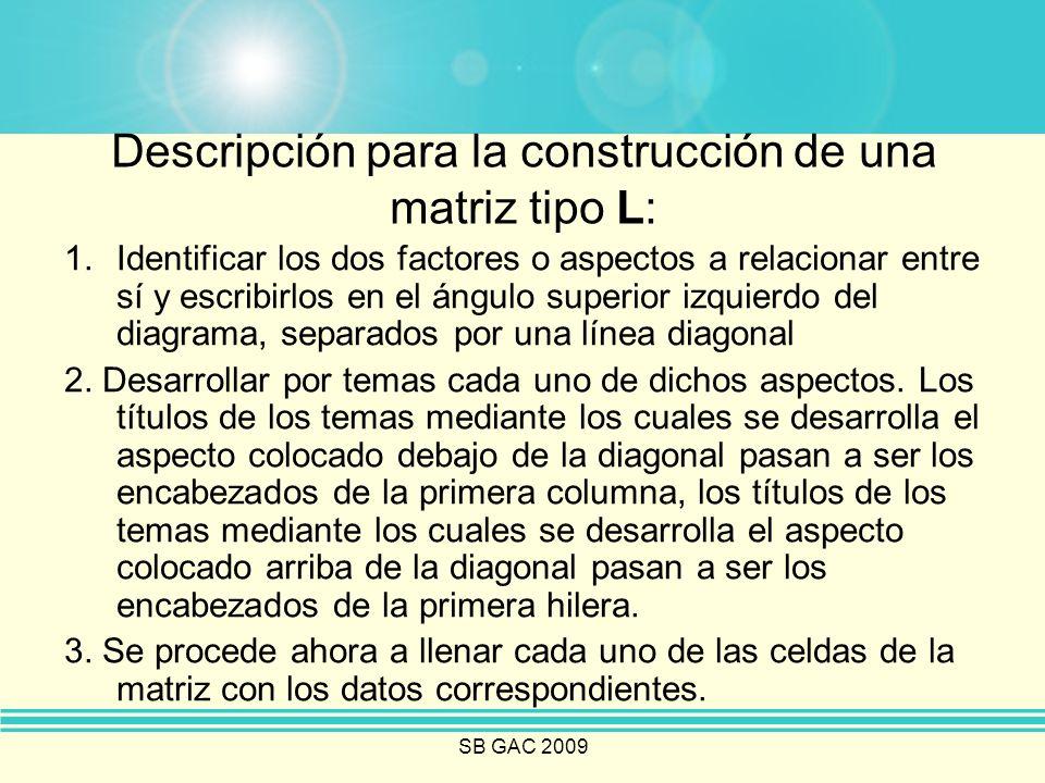 SB GAC 2009 Descripción para la construcción de una matriz tipo L: 1.Identificar los dos factores o aspectos a relacionar entre sí y escribirlos en el