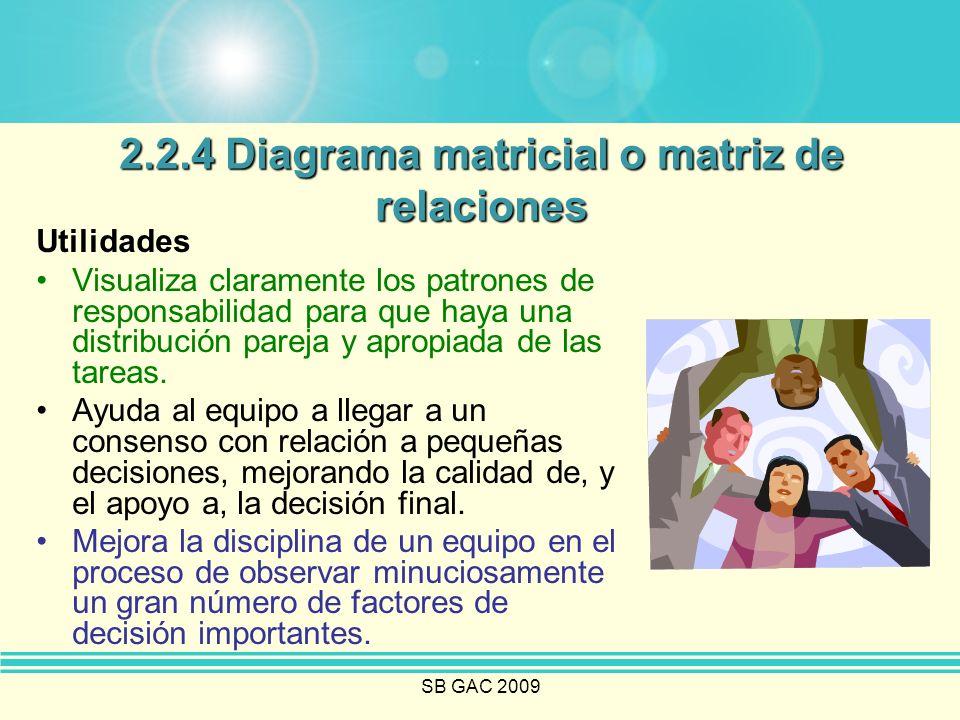 SB GAC 2009 2.2.4 Diagrama matricial o matriz de relaciones Utilidades Visualiza claramente los patrones de responsabilidad para que haya una distribu