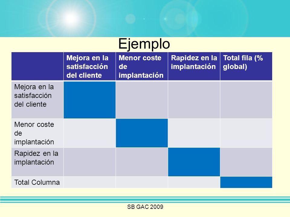 Ejemplo Mejora en la satisfacción del cliente Menor coste de implantación Rapidez en la implantación Total fila (% global) Mejora en la satisfacción d
