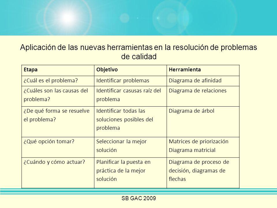 Aplicación de las nuevas herramientas en la resolución de problemas de calidad EtapaObjetivoHerramienta ¿Cuál es el problema?Identificar problemasDiag