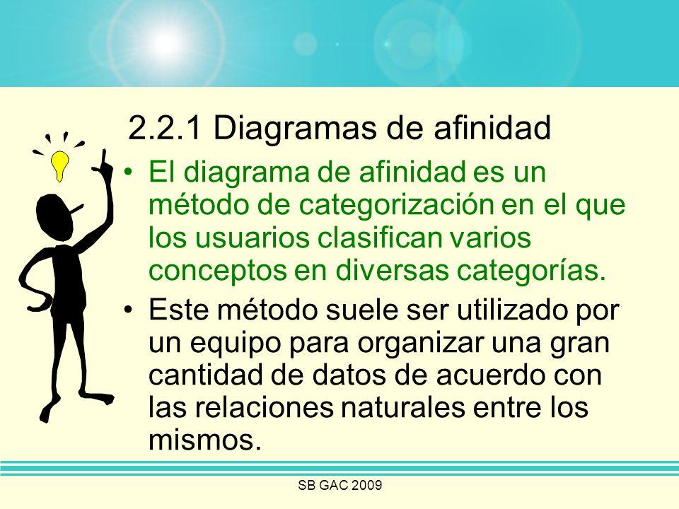 SB GAC 2009 2.2.1 Diagramas de afinidad 1.- Seleccionar el tema 2.- Designar el grupo de trabajo 3.- Fase de incubación 4.- Transferir ideas a tarjetas 5.- Agrupar tarjetas en panel 6.- Revisar agrupamientos y añadir comentarios 7.- Nombrar grupos de tarjetas 8.-Dibujar el diagrama 9.- Seleccionar las cuestiones más importantes 10.- Presentación final