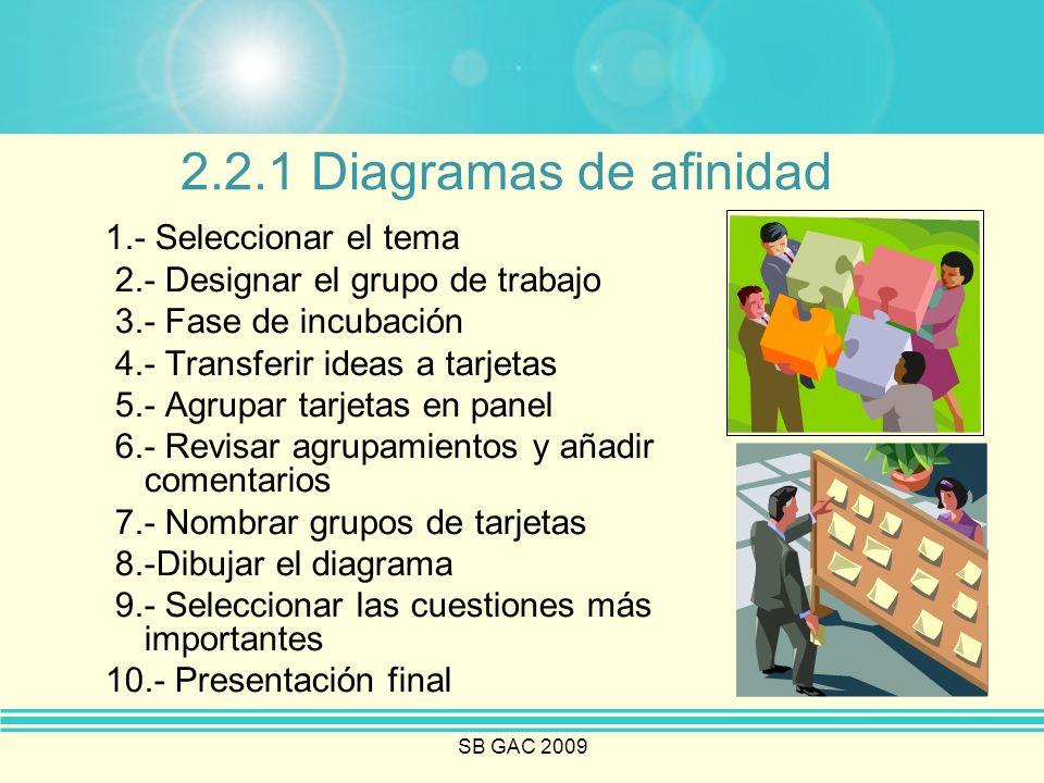 SB GAC 2009 2.2.1 Diagramas de afinidad 1.- Seleccionar el tema 2.- Designar el grupo de trabajo 3.- Fase de incubación 4.- Transferir ideas a tarjeta