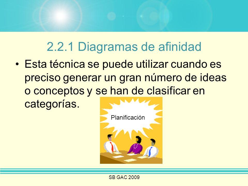 SB GAC 2009 2.2.1 Diagramas de afinidad Esta técnica se puede utilizar cuando es preciso generar un gran número de ideas o conceptos y se han de clasi