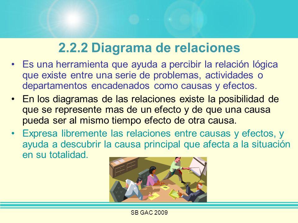 SB GAC 2009 2.2.2 Diagrama de relaciones El equipo comienza su tarea buscando las posibles causas teóricas del problema bajo estudio.