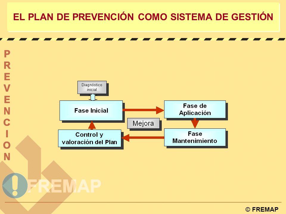© FREMAP EL PLAN DE PREVENCIÓN COMO SISTEMA DE GESTIÓN Plan de prevención OBJETO: Integrar la prevención en el sistema de gestión de la empresa, alcanzando, tanto la actividad como la estructura de la misma.