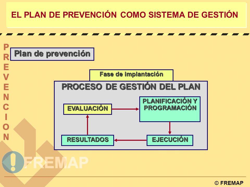 © FREMAP EL PLAN DE PREVENCIÓN COMO SISTEMA DE GESTIÓN Plan de prevención La implantación de un plan de prevención debe llevarse a cabo de forma progr