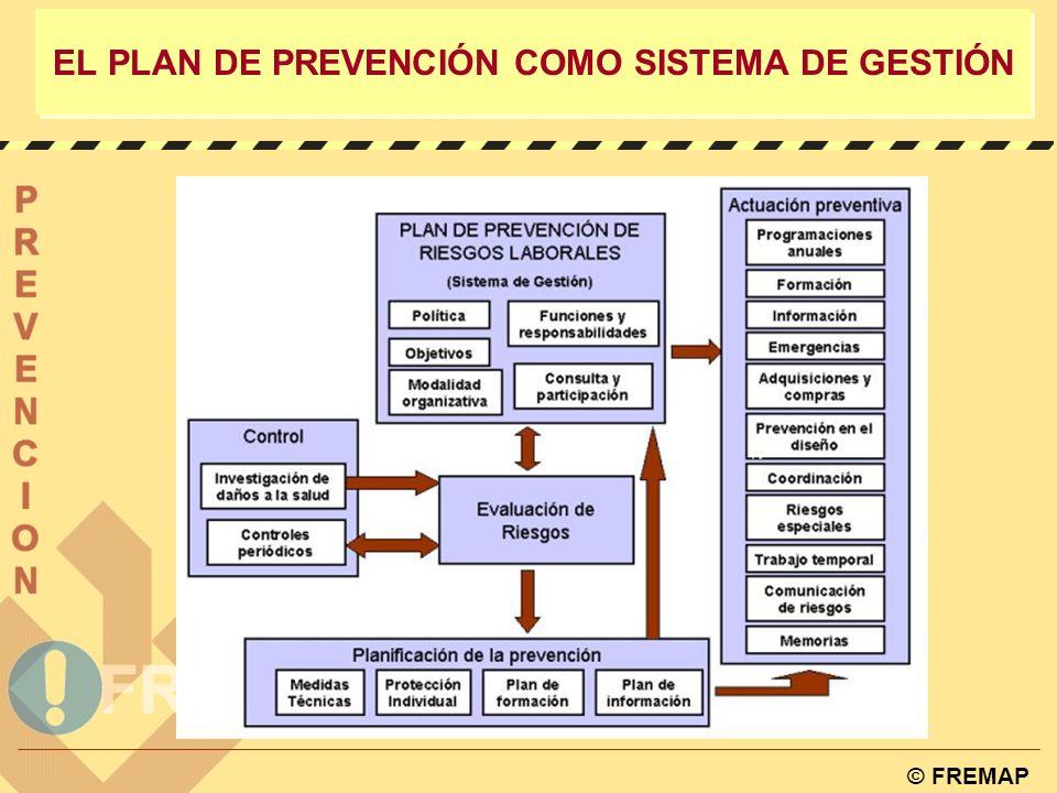 © FREMAP EL PLAN DE PREVENCIÓN COMO SISTEMA DE GESTIÓN Plan de prevención Fase de mantenimiento ACTIVIDAD PROGRAMADA ANUALMENTE NUEVAS EVALUACIONES MEDIDAS DE SEGUIMIENTO Y CONTROL DOCUMENTACIÓN AUDITORIA DEL SISTEMA