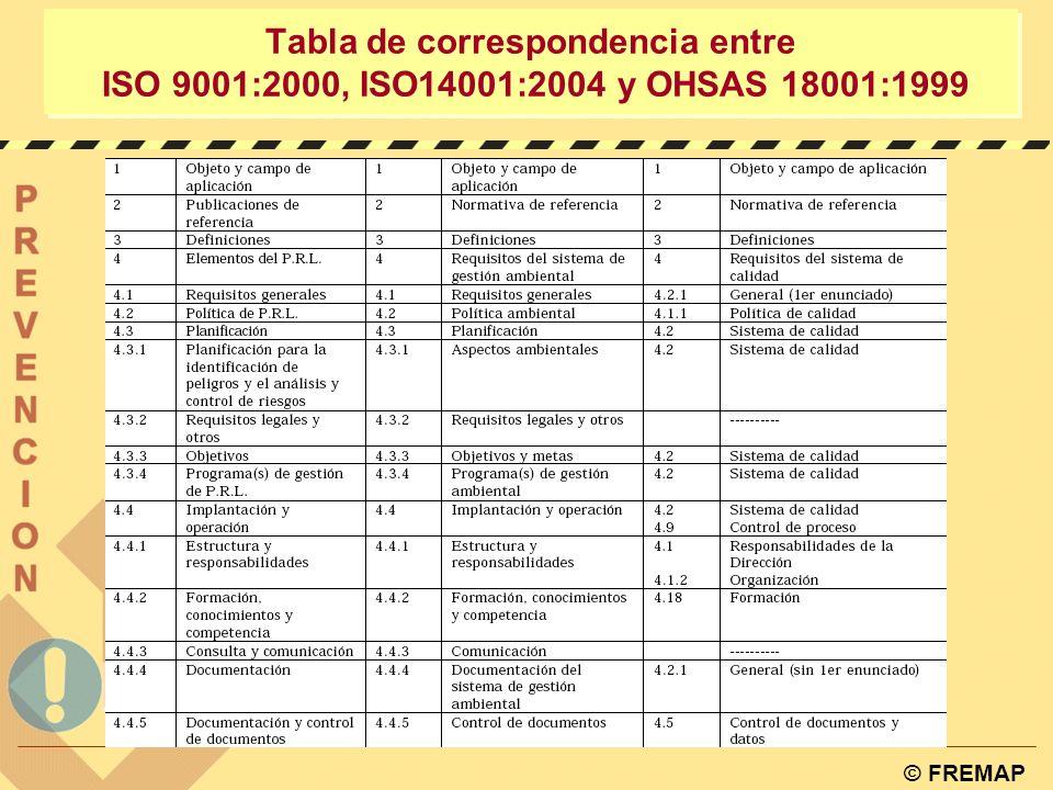 © FREMAP CORRESPONDENCIA CON OTROS SISTEMAS DE GESTIÓN : UNE 66177:2005 PLAN DE INTEGRACIÓN: - Grado de cumplimiento - Coste y rentabilidad - Impacto