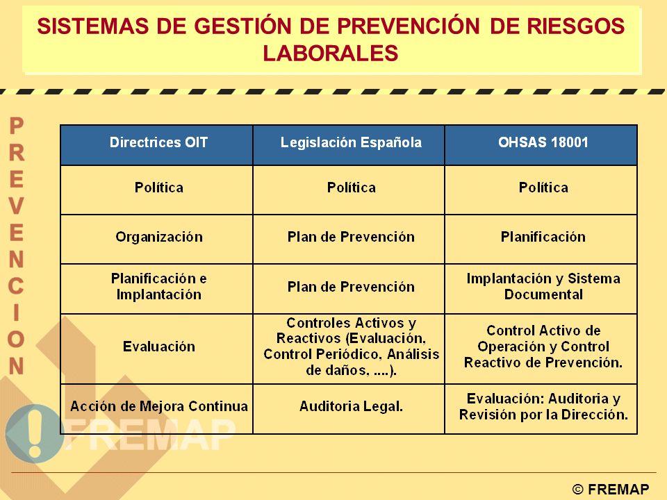 © FREMAP PROPUESTA OFICINA INTERNACIONAL DEL TRABAJO Directrices de un S.G.P.R.L.: w Política y participación. w Organización, responsabilidad, compet