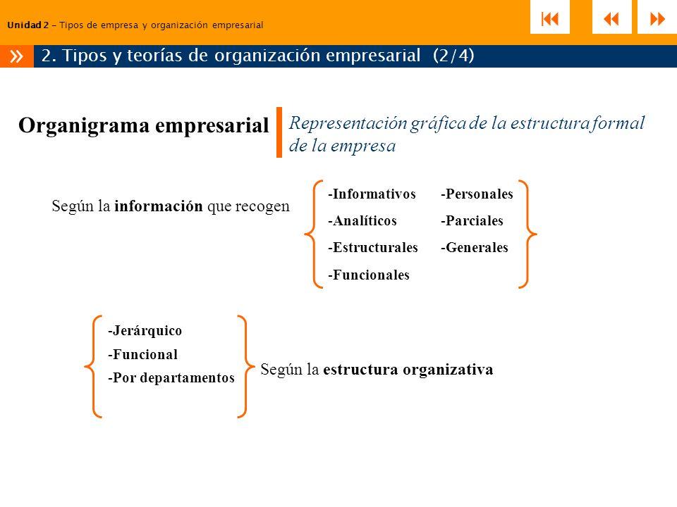 Unidad 2 – Tipos de empresa y organización empresarial 2. Tipos y teorías de organización empresarial (2/4) » Organigrama empresarial Representación g