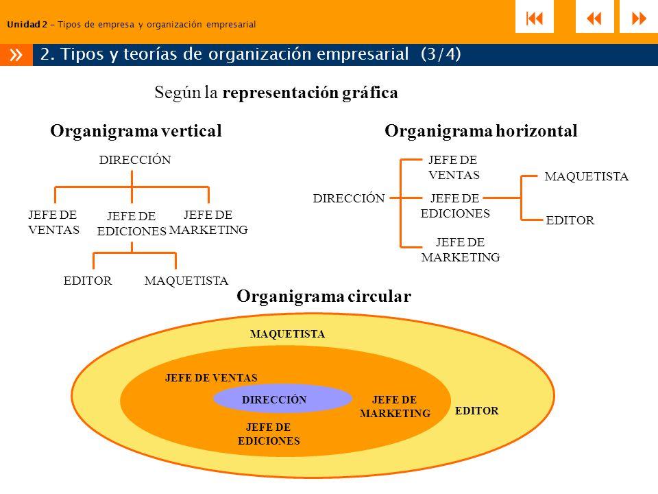Unidad 2 – Tipos de empresa y organización empresarial 2. Tipos y teorías de organización empresarial (3/4) » Según la representación gráfica DIRECCIÓ