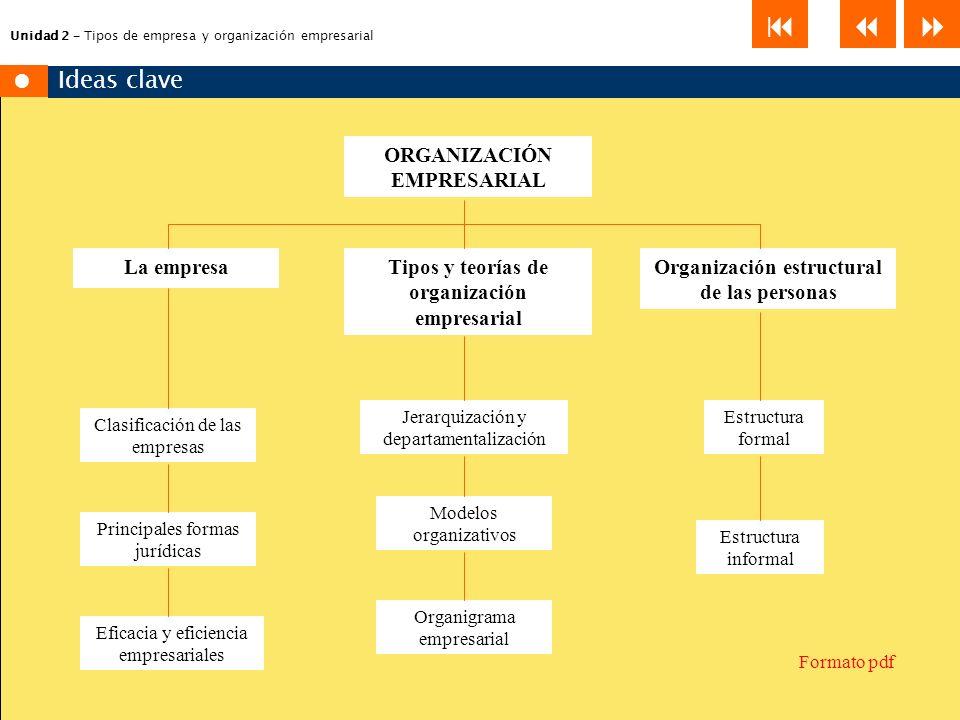 Unidad 2 – Tipos de empresa y organización empresarial 2.