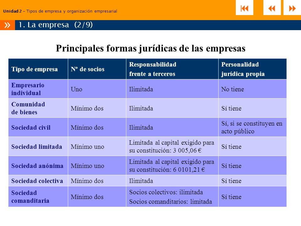 Unidad 2 – Tipos de empresa y organización empresarial 1. La empresa (2/9) » Tipo de empresaNº de socios Responsabilidad frente a terceros Personalida