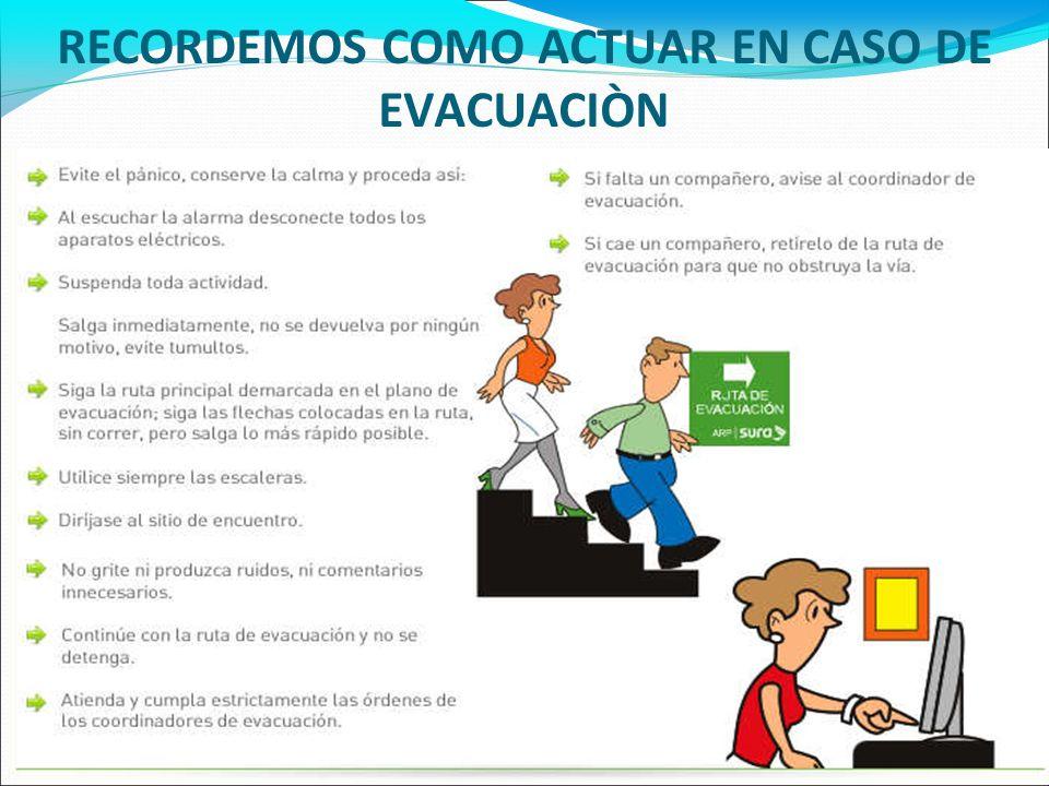 TIPOS DE EVACUACIÓN HORIZONTALES: Se evacuan áreas dentro de un mismo piso de la clínica. VERTICALES: Se evacuan áreas de un piso a otro de la clínica