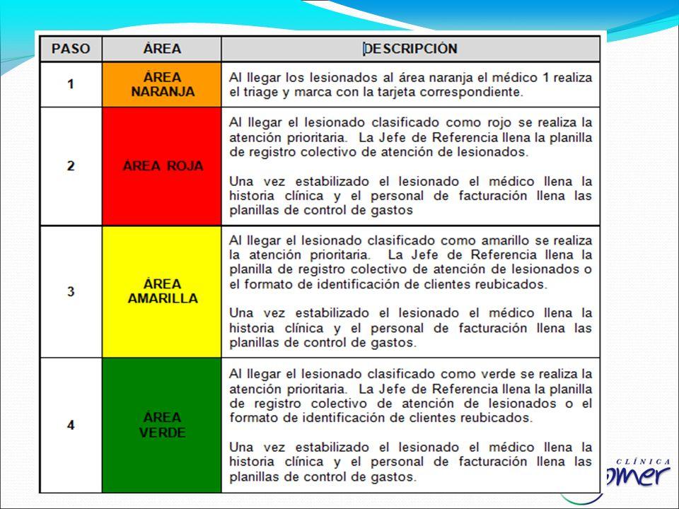 PROCEDIMIENTO PARA LA RECEPCIÓN DE PACIENTES EN EMERGENCIAS EXTERNAS: de acuerdo con las áreas de expansión hospitalaria definidas por el código de co