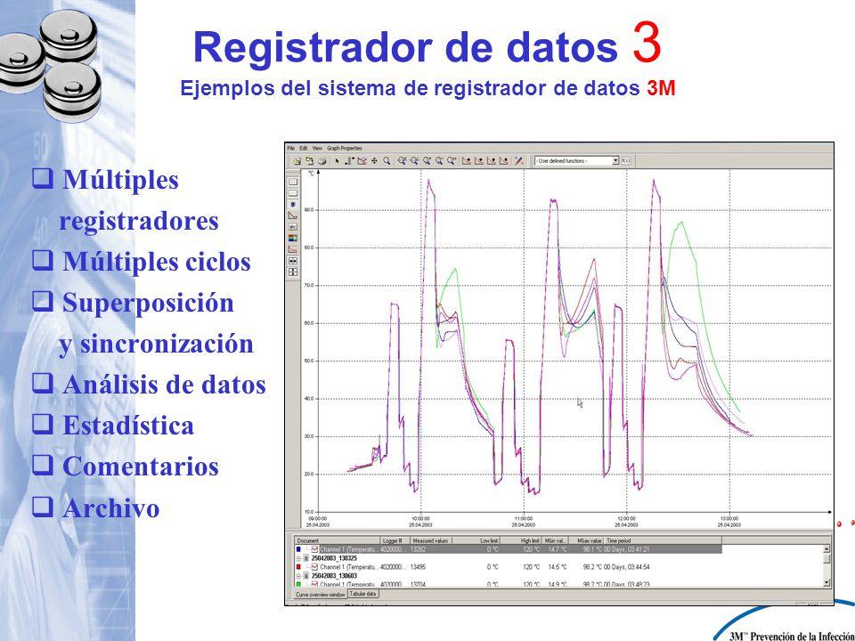 Registrador de datos 3 Ejemplos del sistema de registrador de datos 3M Múltiples registradores Múltiples ciclos Superposición y sincronización Análisi
