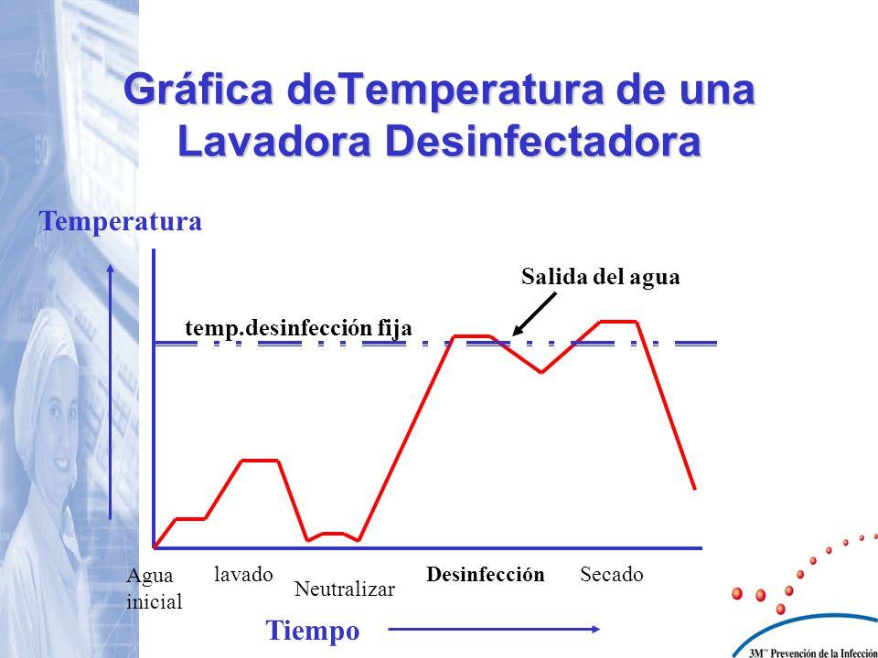 Gráfica deTemperatura de una Lavadora Desinfectadora Temperatura Tiempo temp.desinfección fija Agua inicial lavado Neutralizar DesinfecciónSecado Sali