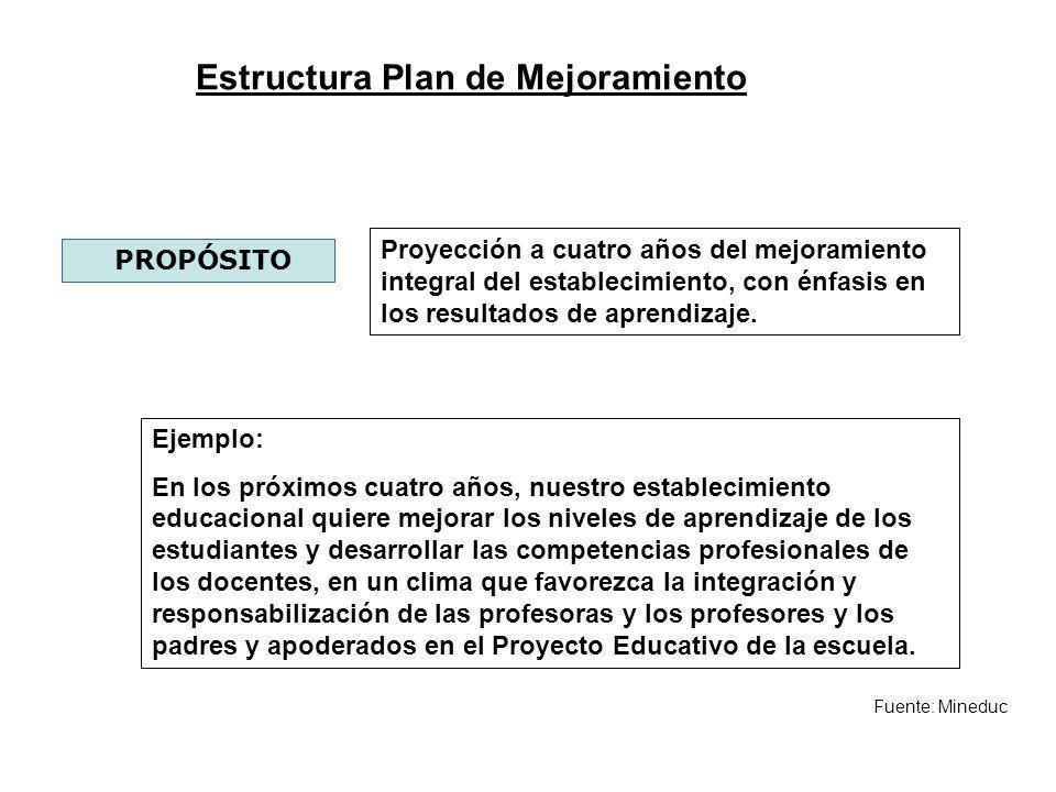 Estructura Plan de Mejoramiento Fuente: Mineduc PROPÓSITO Proyección a cuatro años del mejoramiento integral del establecimiento, con énfasis en los r