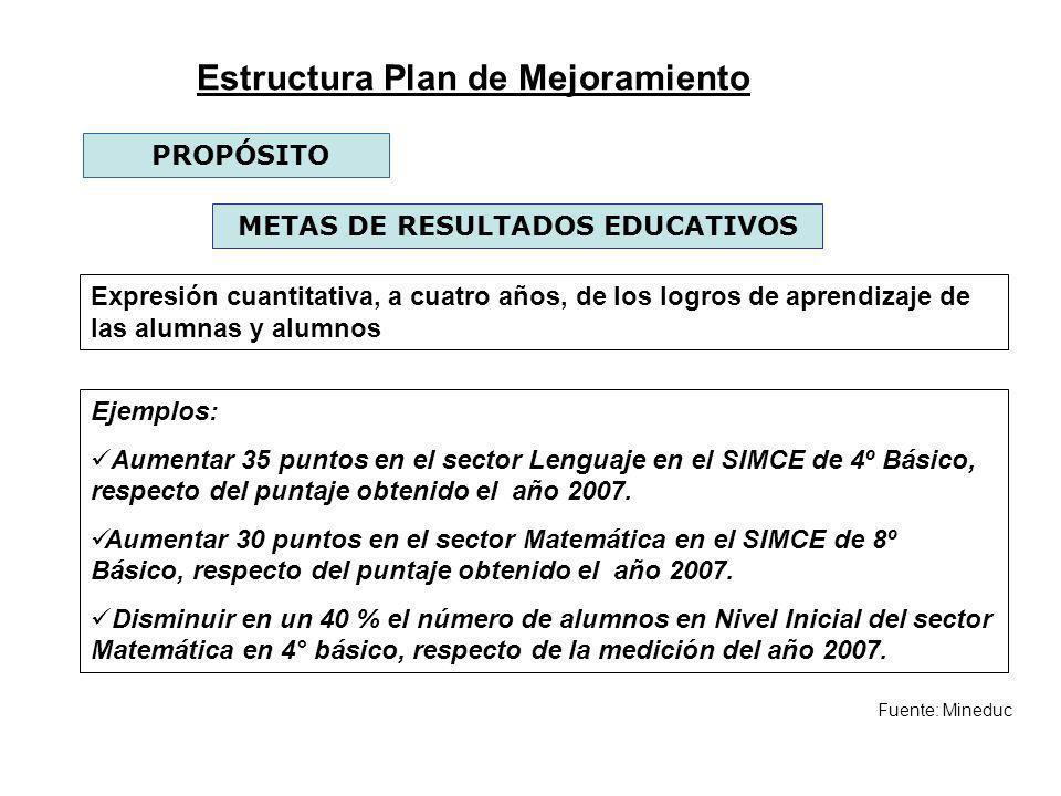 Fuente: Mineduc METAS DE RESULTADOS EDUCATIVOS PROPÓSITO Expresión cuantitativa, a cuatro años, de los logros de aprendizaje de las alumnas y alumnos