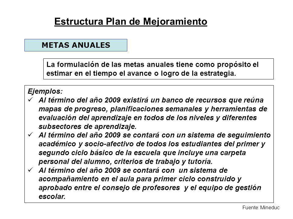 Fuente: Mineduc METAS ANUALES La formulación de las metas anuales tiene como propósito el estimar en el tiempo el avance o logro de la estrategia. Eje