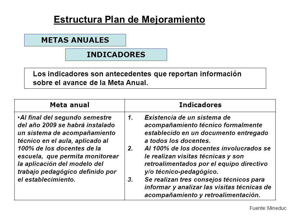Fuente: Mineduc INDICADORES METAS ANUALES Los indicadores son antecedentes que reportan información sobre el avance de la Meta Anual. Meta anualIndica