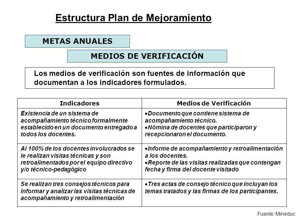 Fuente: Mineduc MEDIOS DE VERIFICACIÓN METAS ANUALES Los medios de verificación son fuentes de información que documentan a los indicadores formulados