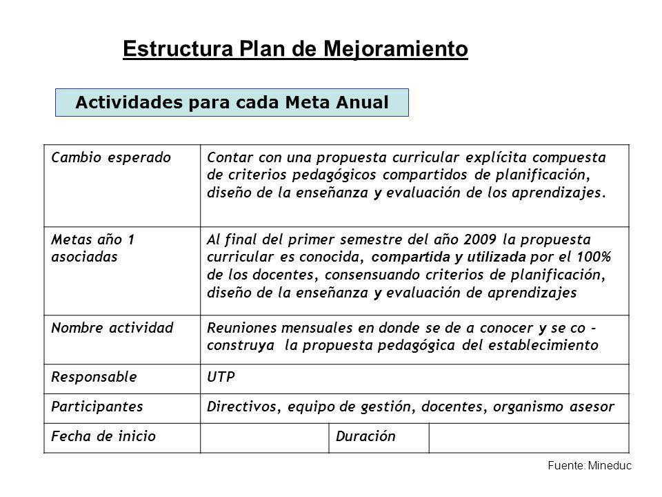 Fuente: Mineduc Actividades para cada Meta Anual Cambio esperadoContar con una propuesta curricular explícita compuesta de criterios pedagógicos compa