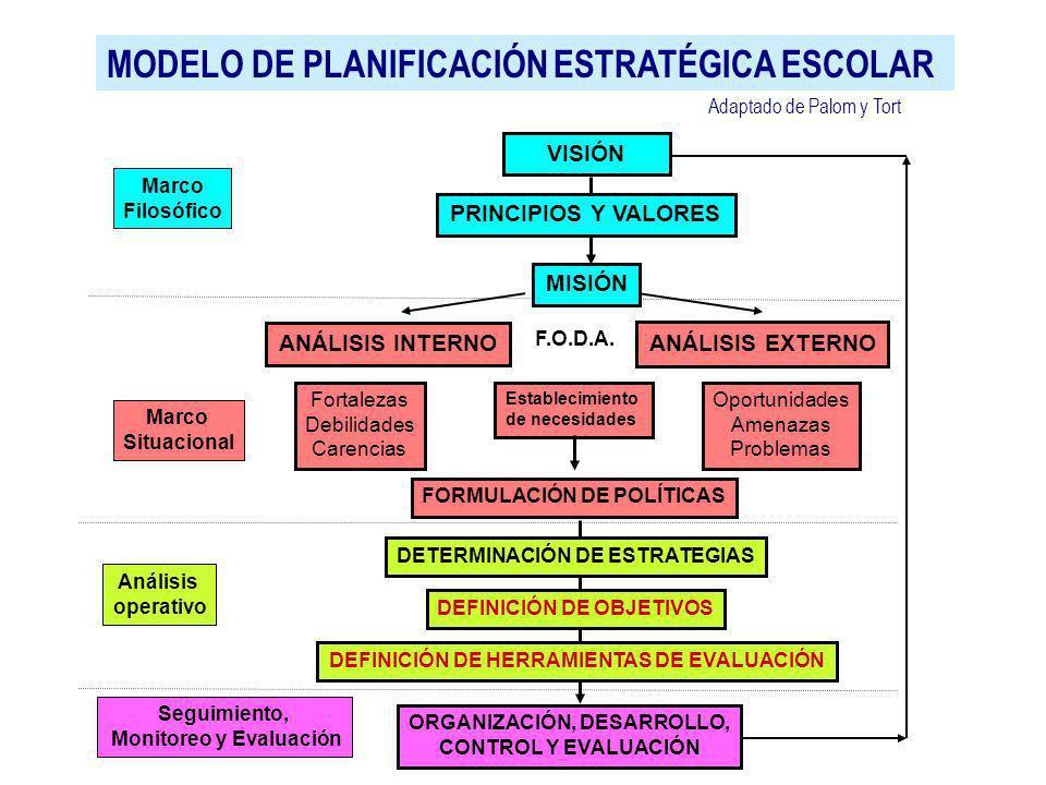 DEFINICIÓN DE OBJETIVOS DETERMINACIÓN DE ESTRATEGIAS DEFINICIÓN DE HERRAMIENTAS DE EVALUACIÓN Análisis operativo ORGANIZACIÓN, DESARROLLO, CONTROL Y E