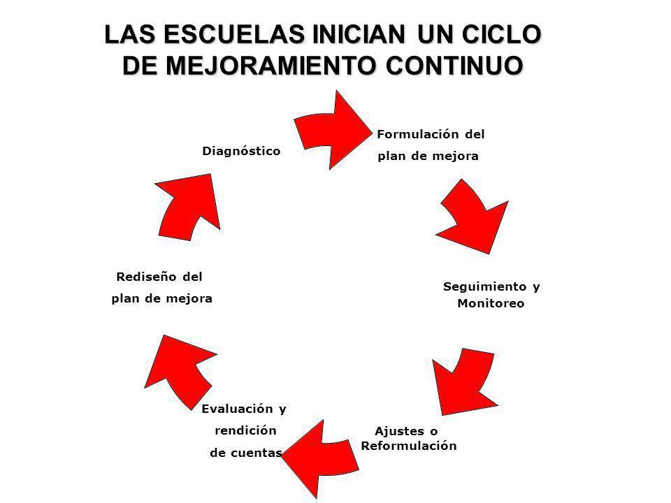 Formulación del plan de mejora Seguimiento y Monitoreo Ajustes o Reformulación Evaluación y rendición de cuentas Rediseño del plan de mejora Diagnósti