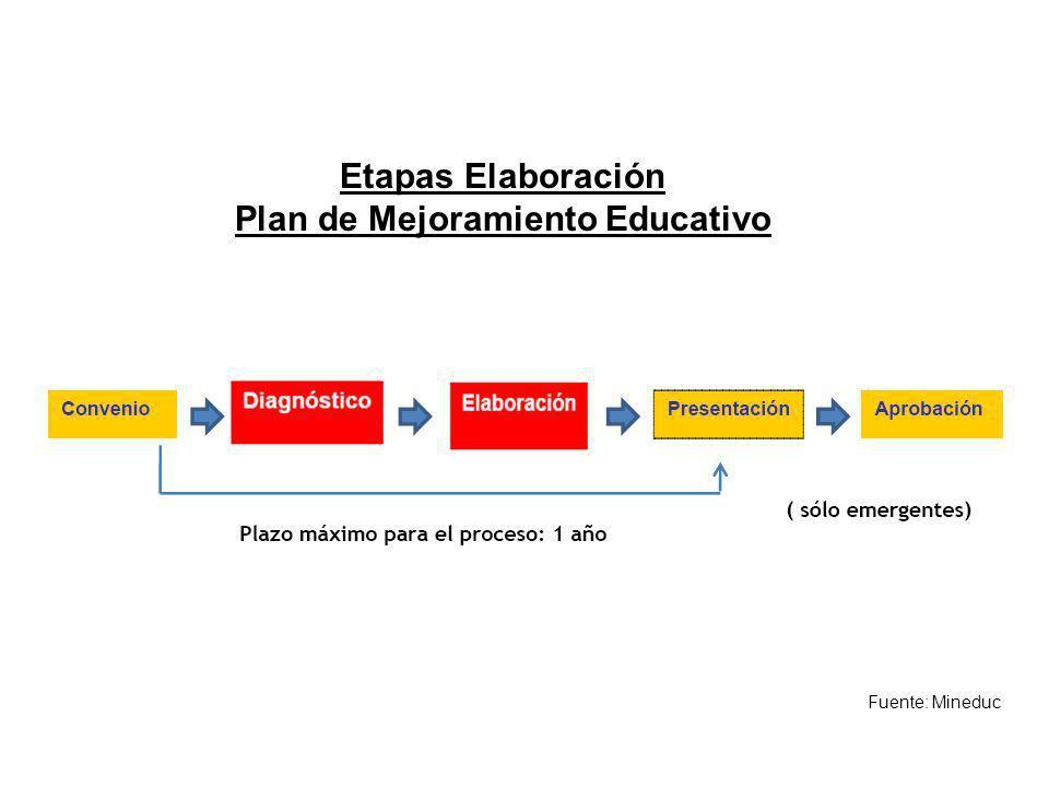 Etapas Elaboración Plan de Mejoramiento Educativo Fuente: Mineduc