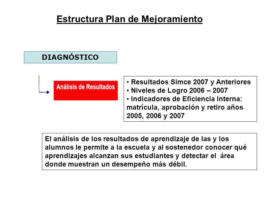 Estructura Plan de Mejoramiento DIAGNÓSTICO El análisis de los resultados de aprendizaje de las y los alumnos le permite a la escuela y al sostenedor