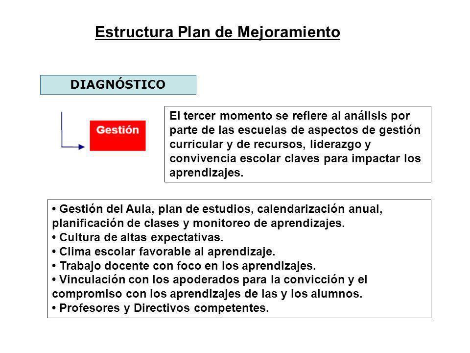 Estructura Plan de Mejoramiento DIAGNÓSTICO Gestión del Aula, plan de estudios, calendarización anual, planificación de clases y monitoreo de aprendiz