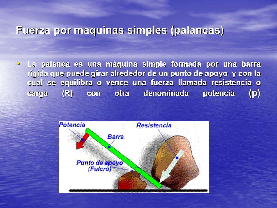 Fuerza por maquinas simples (palancas) La palanca es una máquina simple formada por una barra rígida que puede girar alrededor de un punto de apoyo y con la cual se equilibra o vence una fuerza llamada resistencia o carga (R) con otra denominada potencia (p) La palanca es una máquina simple formada por una barra rígida que puede girar alrededor de un punto de apoyo y con la cual se equilibra o vence una fuerza llamada resistencia o carga (R) con otra denominada potencia (p)