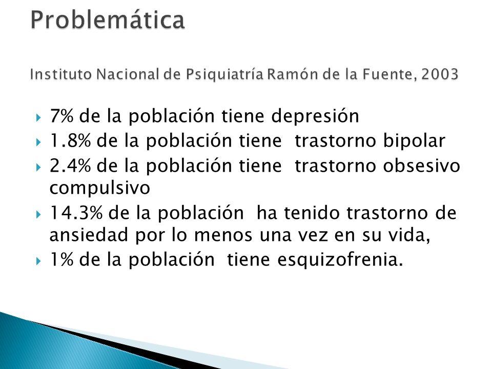 7% de la población tiene depresión 1.8% de la población tiene trastorno bipolar 2.4% de la población tiene trastorno obsesivo compulsivo 14.3% de la p