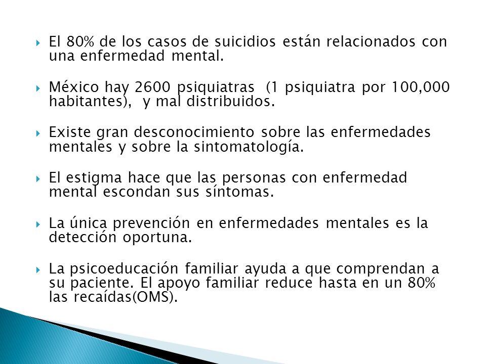 El 80% de los casos de suicidios están relacionados con una enfermedad mental. México hay 2600 psiquiatras (1 psiquiatra por 100,000 habitantes), y ma