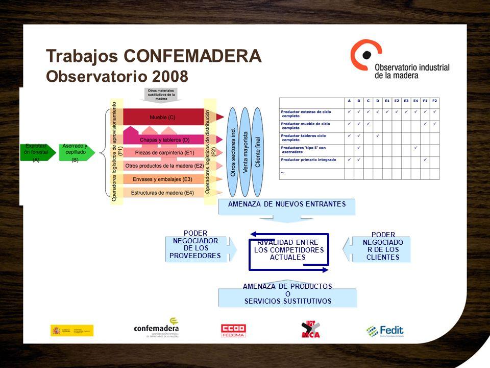 Trabajos CONFEMADERA Observatorio 2008 AMENAZA DE NUEVOS ENTRANTES AMENAZA DE PRODUCTOS O SERVICIOS SUSTITUTIVOS PODER NEGOCIADOR DE LOS PROVEEDORES P