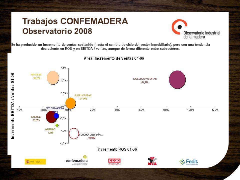 Trabajos CONFEMADERA Observatorio 2008 Se ha producido un incremento de ventas sostenido (hasta el cambio de ciclo del sector inmobiliario), pero con