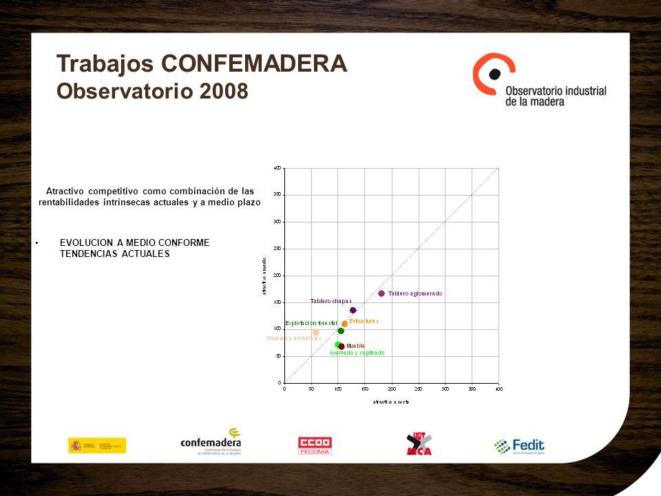 Trabajos CONFEMADERA Observatorio 2008 Atractivo competitivo como combinación de las rentabilidades intrínsecas actuales y a medio plazo EVOLUCION A M