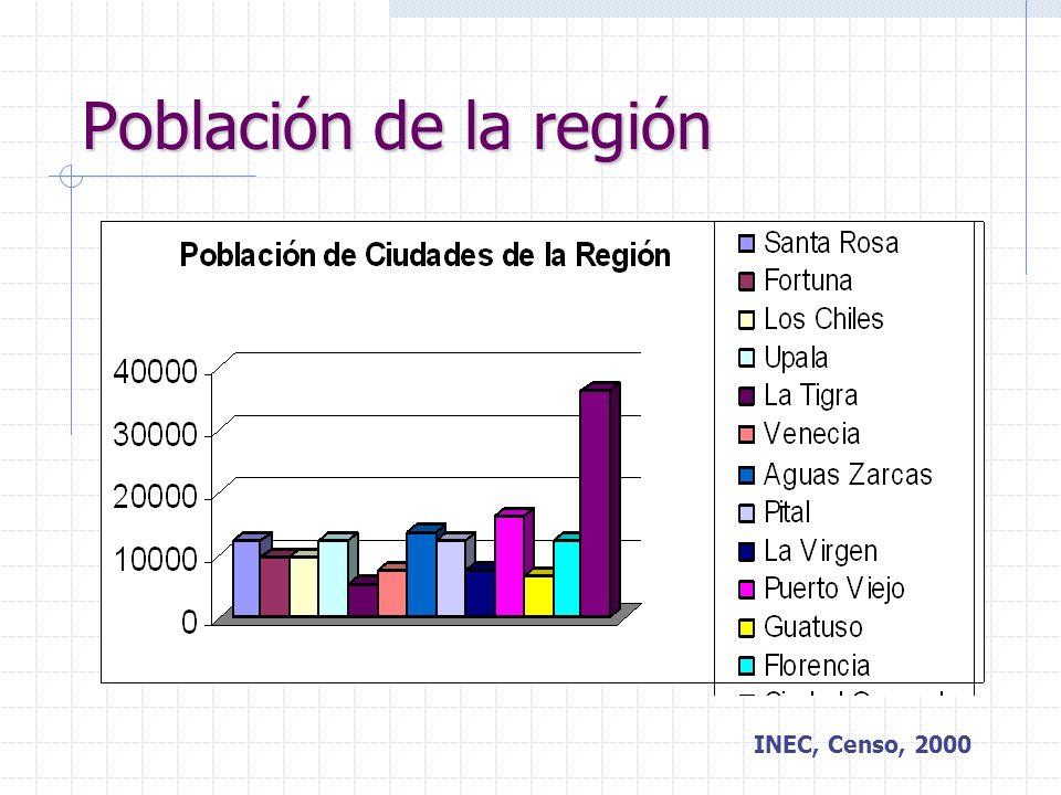 Población Ocupada