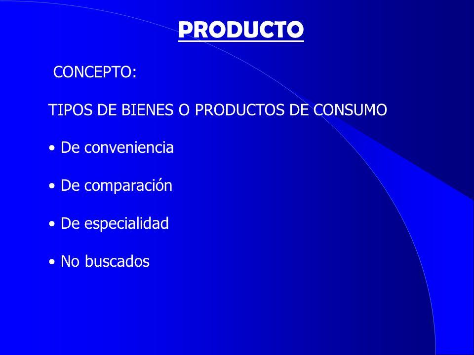 CONCEPTO: TIPOS DE BIENES O PRODUCTOS DE CONSUMO De conveniencia De comparación De especialidad No buscados PRODUCTO