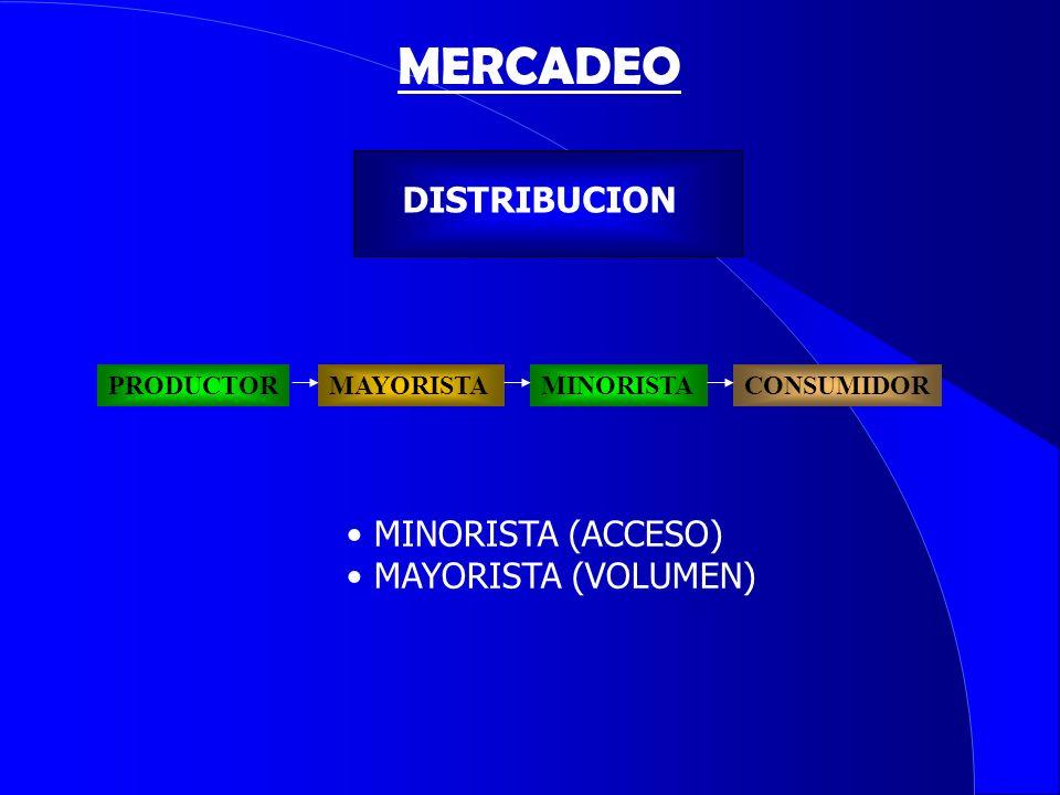DISTRIBUCION PRODUCTORMAYORISTAMINORISTACONSUMIDOR MINORISTA (ACCESO) MAYORISTA (VOLUMEN) MERCADEO