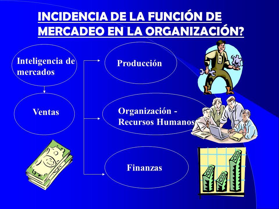 INCIDENCIA DE LA FUNCIÓN DE MERCADEO EN LA ORGANIZACIÓN? Ventas Producción Organización - Recursos Humanos Finanzas Inteligencia de mercados