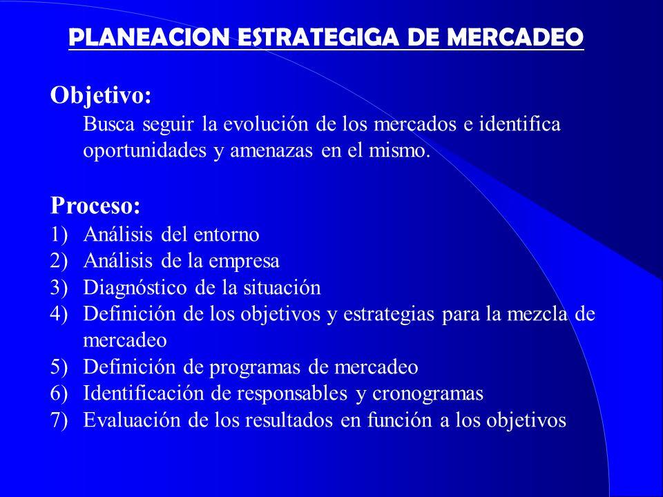 PLANEACION ESTRATEGIGA DE MERCADEO Objetivo: Busca seguir la evolución de los mercados e identifica oportunidades y amenazas en el mismo. Proceso: 1)A