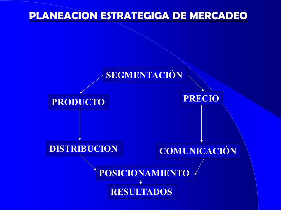 SEGMENTACIÓN PRODUCTO PRECIO DISTRIBUCION COMUNICACIÓN POSICIONAMIENTO RESULTADOS PLANEACION ESTRATEGIGA DE MERCADEO